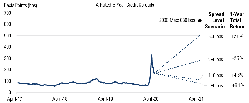 Exhibit 1: Spread and Total Return Scenarios for A-Rated 5-Year US Corporate Credit